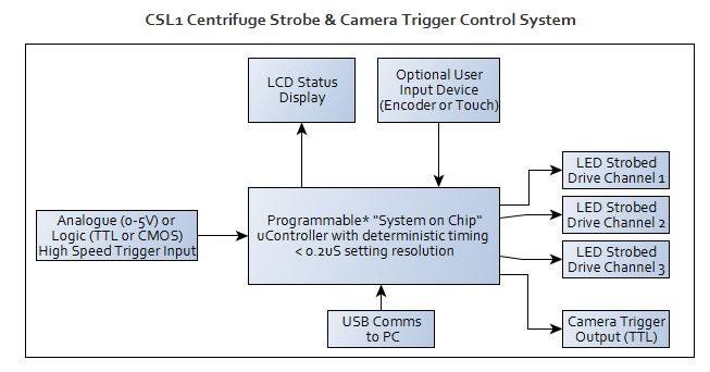 CSL1 Centrifuge Strobe and Camera Trigger Control System
