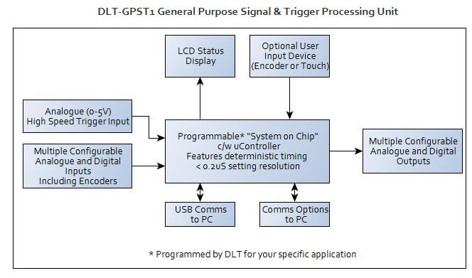 DLT GPST1 General Purpose Signal and Trigger System